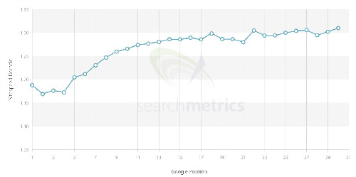 Site Speed Ranking Factors by Searchmetrics Graph