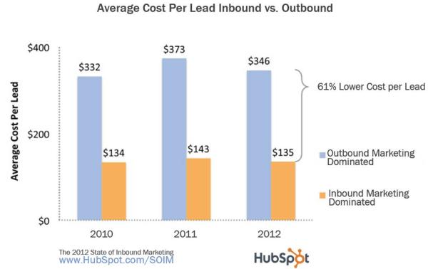2012-cost-per-lead-resized-600.jpg