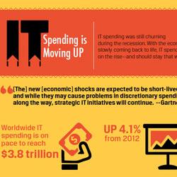 TSL IT Spending Infographic