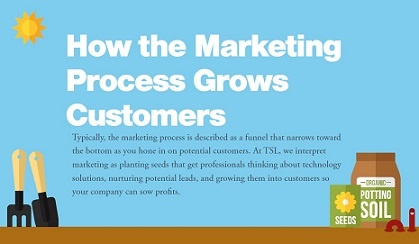 How-the-Marketing-Process-Grows-Customers-infographic-thumbnail.jpg